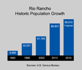 Rio Rancho Population Growth.png