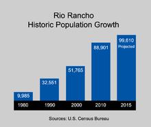 Rio Rancho Zip Code Map.Rio Rancho New Mexico Wikipedia