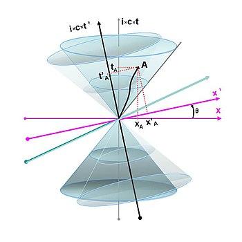 Rumtid i et Minkowskirum - Lorentztransformationen forklaret som en rotation af observatørernes koordinatsystemer