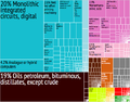 Singapore Export Treemap.png