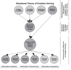A diagram of the situational theory of problem solving.