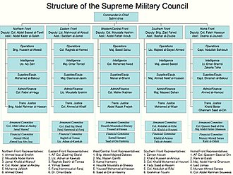 Free Syrian Army - Structure of the Supreme Military Council, the Syrian National Coalition's military wing, by late 2013