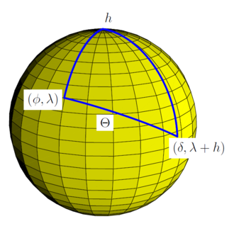 Solar irradiance - Spherical triangle for application of the spherical law of cosines for the calculation the solar zenith angle Θ for observer at latitude φ and longitude λ from knowledge of the hour angle h and solar declination δ. (δ is latitude of subsolar point, and h is relative longitude of subsolar point).
