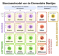 Standard Model of Elementary Particles-nl.png