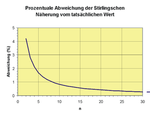 Stirlingsche.png