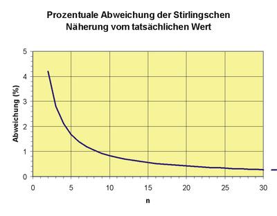 Stirlingformel