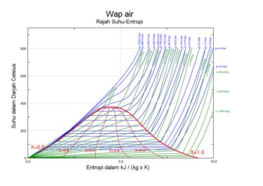 Gambar rajah fasa wikipedia bahasa melayu ensiklopedia bebas gambar rajah fasa bagi suhu melawan entropi tentu untuk airwap luas bawah kubah merah cecair air dan wap saling wujud dalam keseimbangan ccuart Images