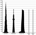 Tallest Structures in the world.png