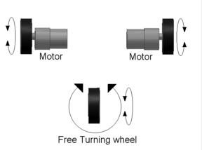 Tank-Like Steering