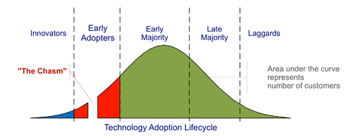 Technology Adoption Lifecycle Graphic