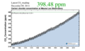 The Keeling Curve.png