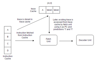 Trace Cache - Working of a trace Cache