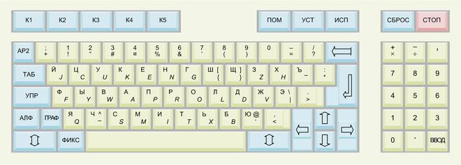Keyboard layout - Wikiwand