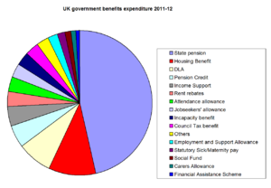 Welfare Reform Act 2012 - Pie chart of government expenditure on benefits in the United Kingdom, 2011-12
