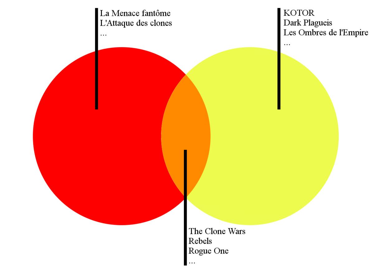 Univers Etendu De Star Wars Wikipedia