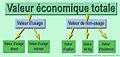 Valeur économique totale Aymard 2011.jpg