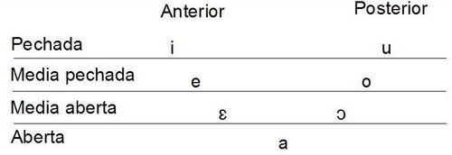 Vocalismo galego tónico.jpg