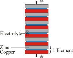 A copper-zinc Voltaic pile