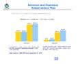 WMF Revenue & Expenses December 2013 - Actual vs Plan.png