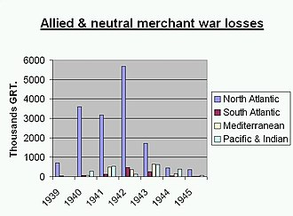 Nortraship - Table showing total Allied and neutral losses in GRT during WW2; the North Atlantic is clearly on top.
