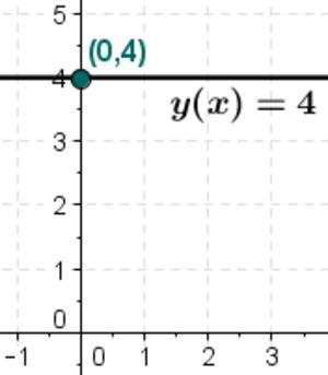 Constant function - Constant function y=4