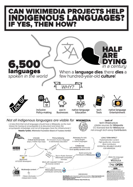 File:Wikimania 2019 - Poster on Wikimedia projects for indigenous languages by Subhashish Panigrahi, O Foundation.pdf