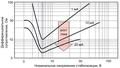 Zener impedance vs zener voltage.png