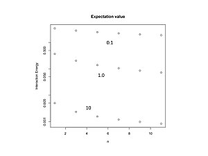 Laughlin wavefunction - Image: 101021 energy vs n