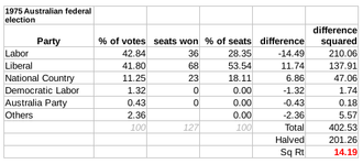 Australian federal election, 1975 - The Gallagher Index result: 14.19