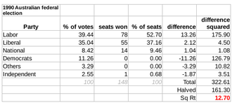 Australian federal election, 1990 - The Gallagher Index result: 12.7