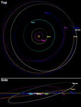 The libration of 2002 MS4's nominal orbit, in a frame co-rotating with Neptune