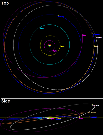 (307261) 2002 MS4 - Orbit of 2002 MS4 is similar but more inclined than 50000 Quaoar. Positions on 1/1/2018 are shown.