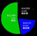 2010年高雄市市長選舉結果圓餅圖.png