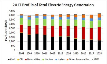 Ten years of electric generation