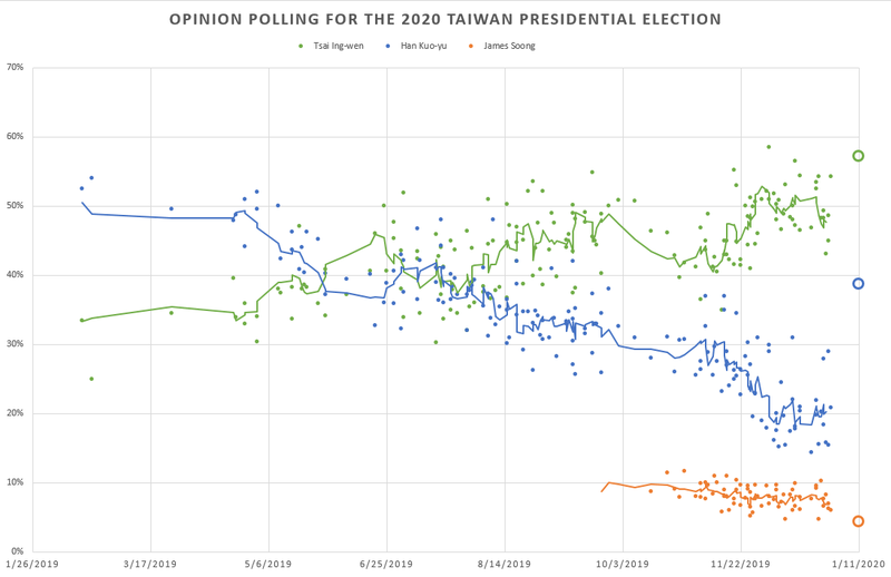Opinion Polling For The 2020 Taiwanese General Election Wikipedia