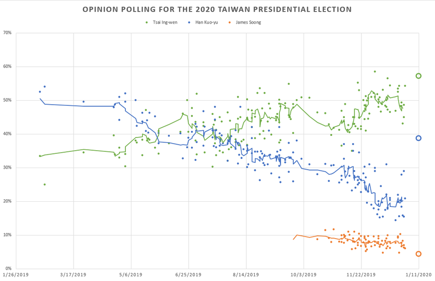 2020 Taiwan presidential election opinion polls.png
