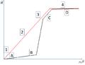 Aimantation en fonction du champ initialement perpendiculaire.png