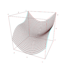 Anaglyph example graph.png