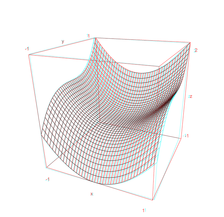 Anaglyph example graph