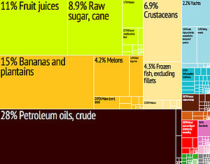 Belize Export Treemap