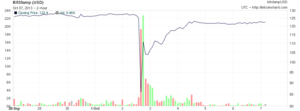 Silk Road (marketplace) - Impact of the seizure on the USD/Bitcoin exchange rate