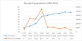 Borujerd population growth en.png