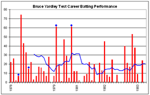 Bruce Yardley - Bruce Yardley's Test career batting performance.