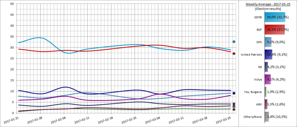Weekly average of opinion polls in 2017 towards the election