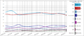Bulgarian Opinion Polling, Weekly Average.png