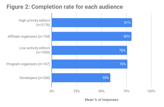 CE Insights 2018 - Completion rate by audience.png