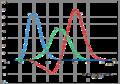 CIE RGB fonctions colorimétriques.png