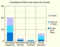 Candidatura Dilma nas capas dos jornais.png