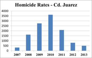 Female homicides in Ciudad Juárez - total number of homicides in Juárez