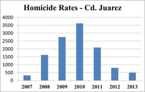Cd Juarez murder rate chart 1